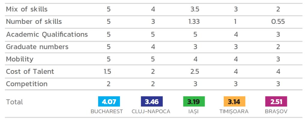 Comparison table | hurghis.com